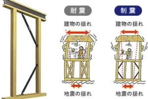 制震システム「テクノダンパー」