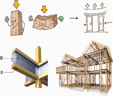 地震に強い家を建てる!テクノストラクチャー工法を解説